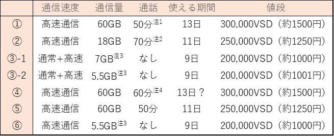 SIMの比較